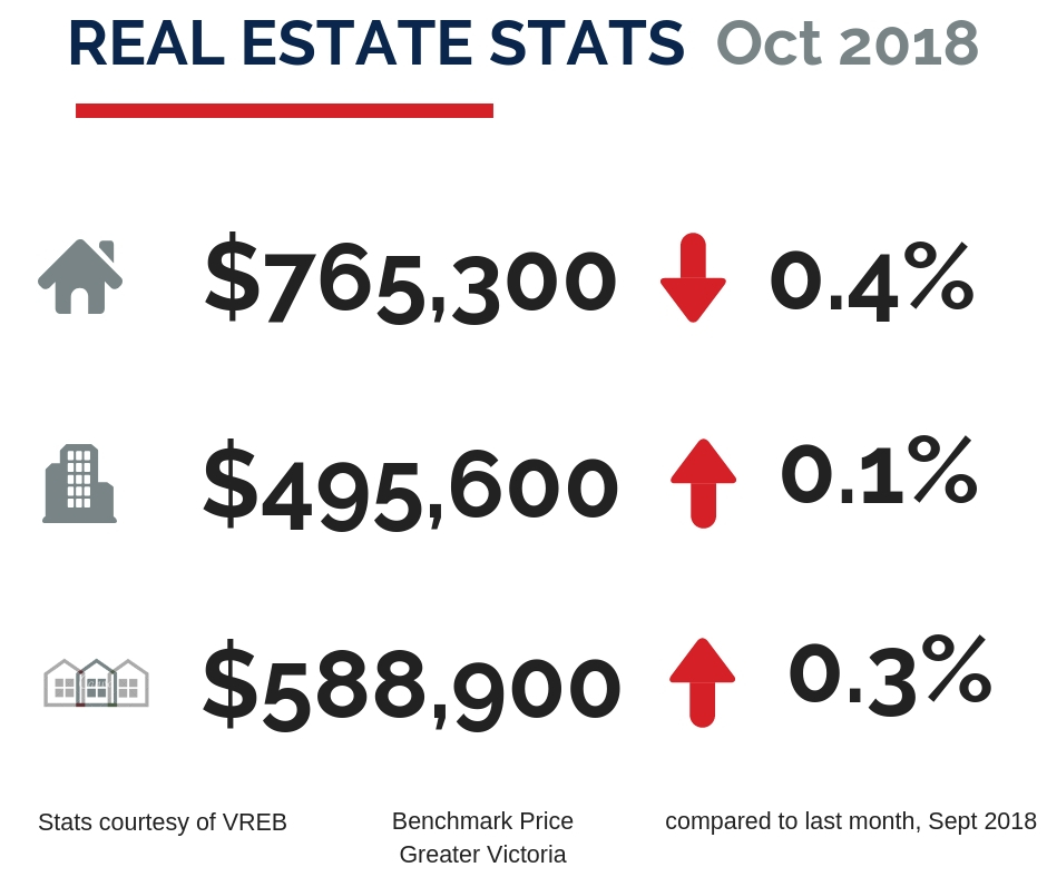 October Real Estate Statistics - Duttons